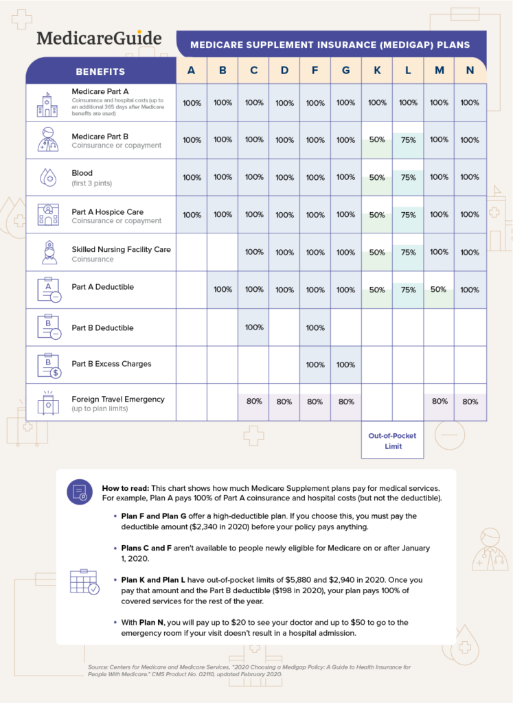 Aarp Unitedhealthcare Medicare Supplement Reviews Medicareguide Com
