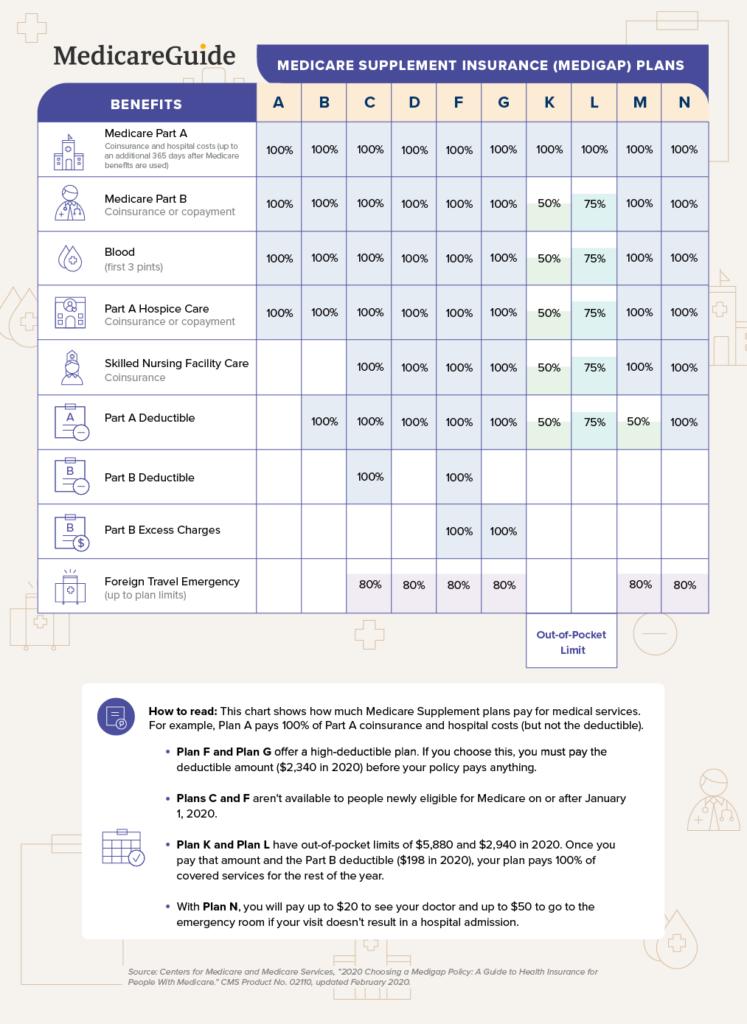 Medicare-Supplement-Chart