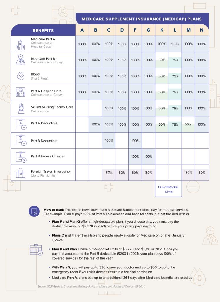Medigap-benefit-chart